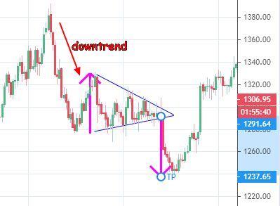 Symmetrical triangle showing price objective below pattern