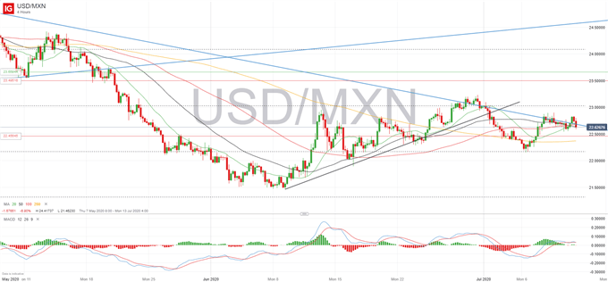 USDMXN-Week-Ahead-Signals
