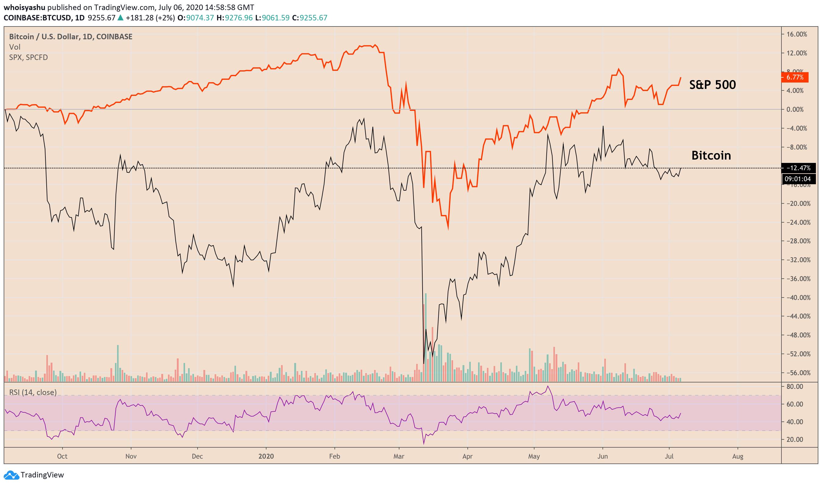 bitcoin, cryptocurrency, btcusd, btcusdt, xbtusd, crypto, S&P 500, SPX