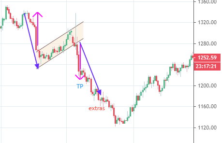 Setting price objectives in a flag pattern
