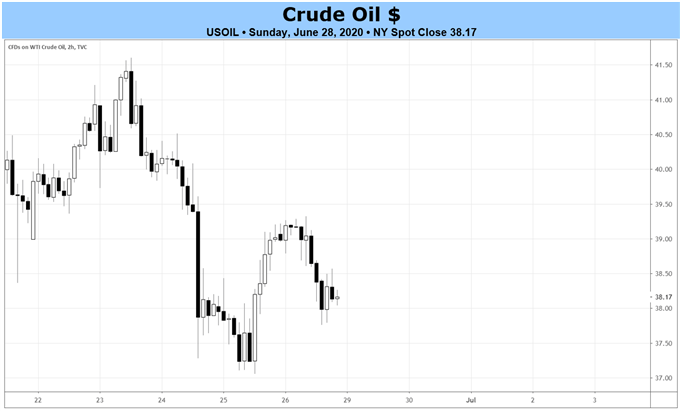 weekly-crude-oil-technical-forecast-losing-momentum