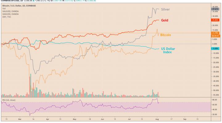gold, silver, bitcoin, dollar
