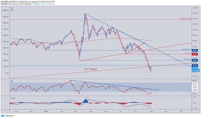 US-Dollar-Index-May-Rise