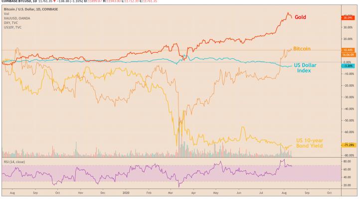 bitcoin, us dollar, gold, bond yield