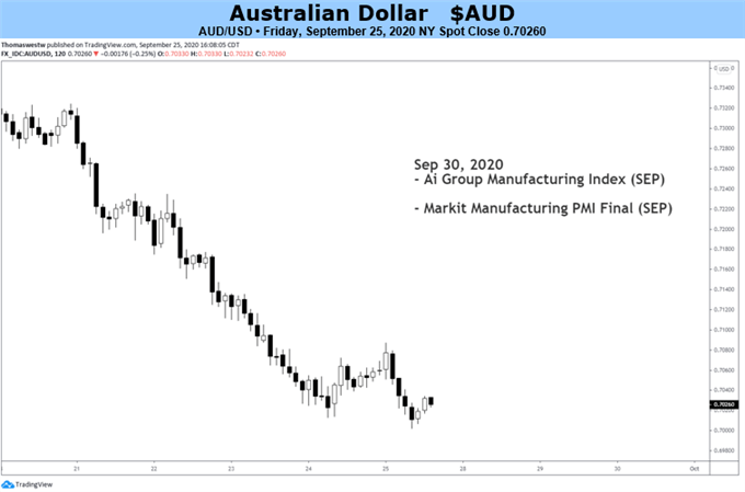 Australian-Dollar-May-Extend-Fall-Despite-Easing-Covid-19-