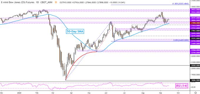 Dow-Jones-SP-500-DAX-30-Forecast-Will-Prices-Stabilize