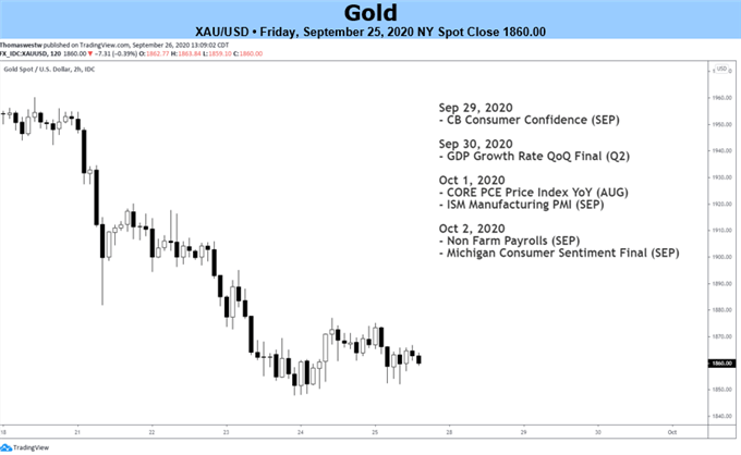 prices of gold