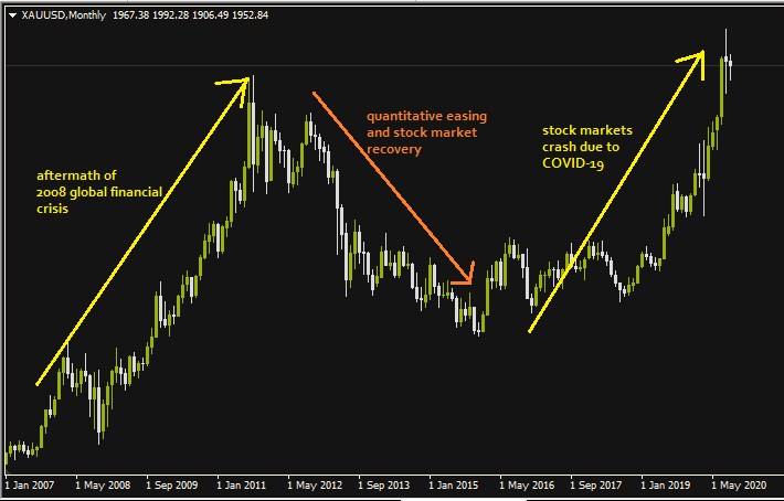 Gold Price Progression: 2009 - 2020