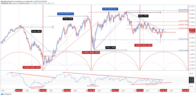 New-Zealand-Dollar-Time-Cycle-NZD