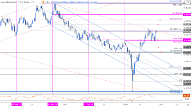 Australian-Dollar-Forecast