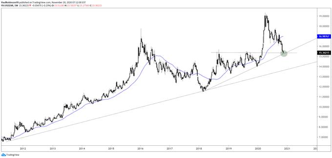 USD/ZAR-Technical-Outlook