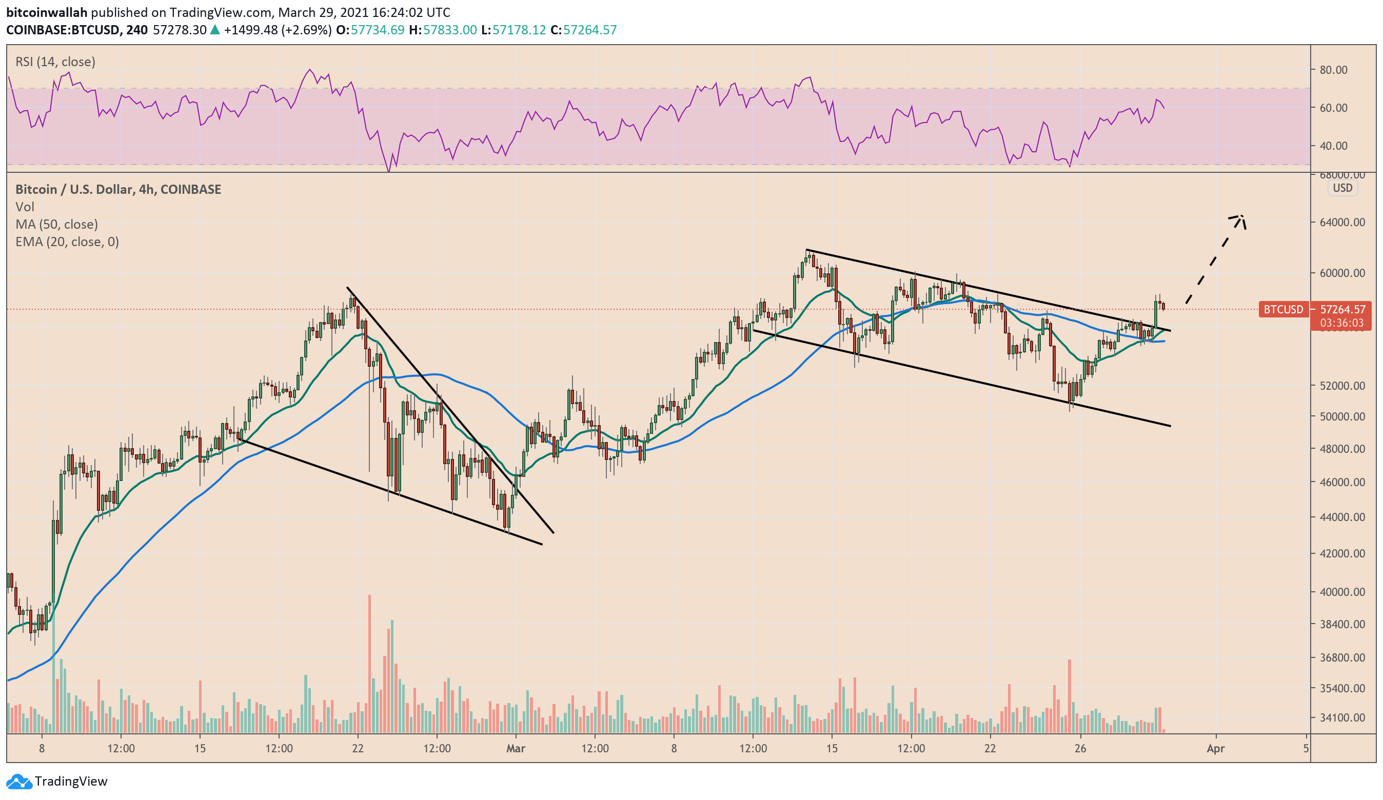 Bitcoin expects to retest its descending channel's upper trendline as support. Source: BTCUSD on TradingView.com