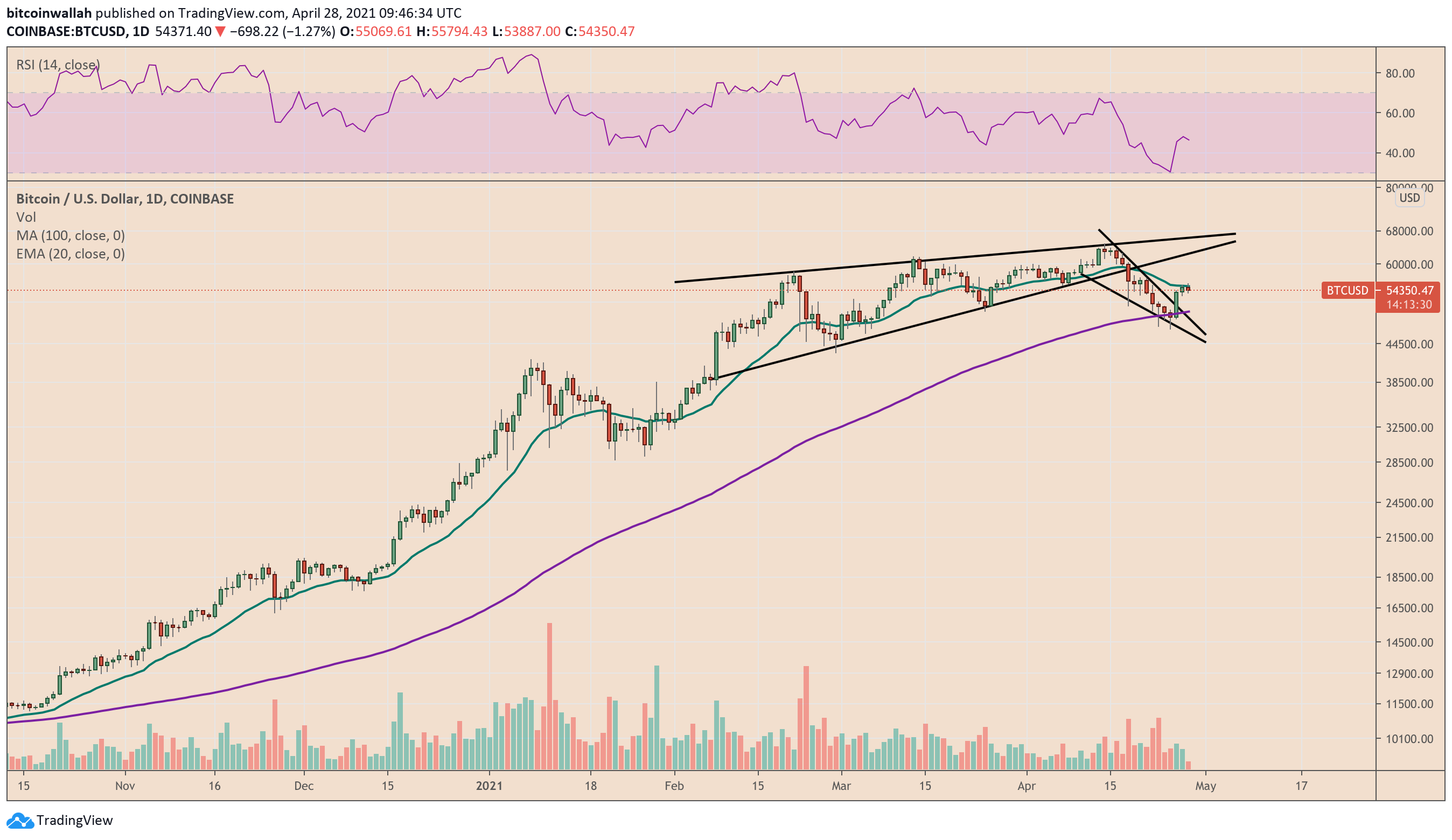 Bitcoin shows signs of breaking out of a Falling Wedge pattern. Source: BTCUSD on TradingView.com
