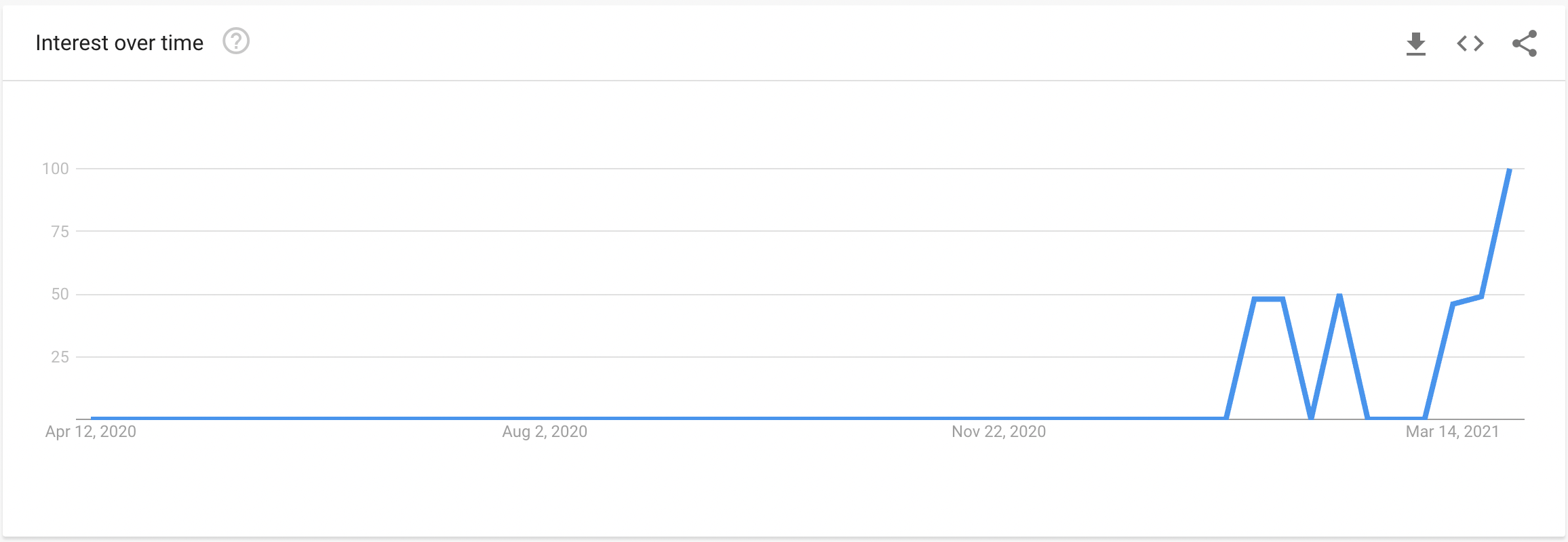 Altcoin trend peaks on Google. Source: Google Trends