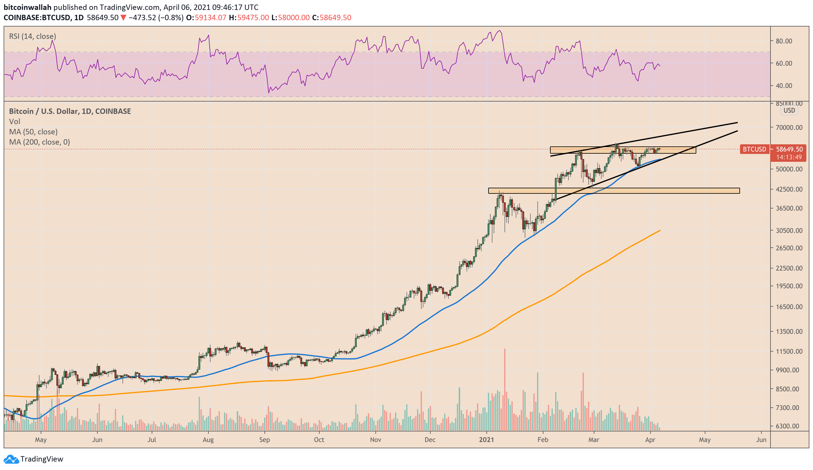 Bitcoin ascending triangle formation promises upside breakout. Source: BTCUSD on TradingView.com