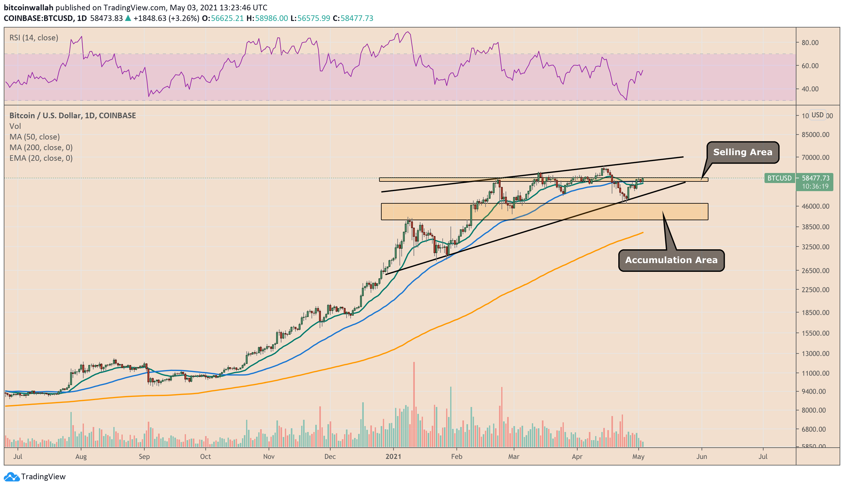 Bitcoin eyes an upside push to test the Wedge resistance trendline. Source: BTCUSD on TradingView.com