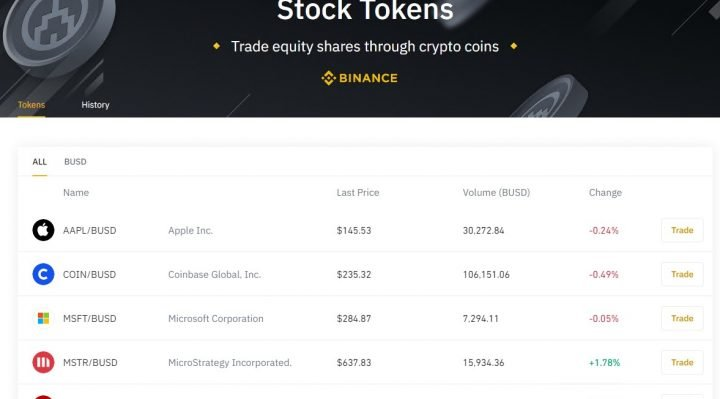 Stock tokens Trading with Cryptocurrency on Binance Platform