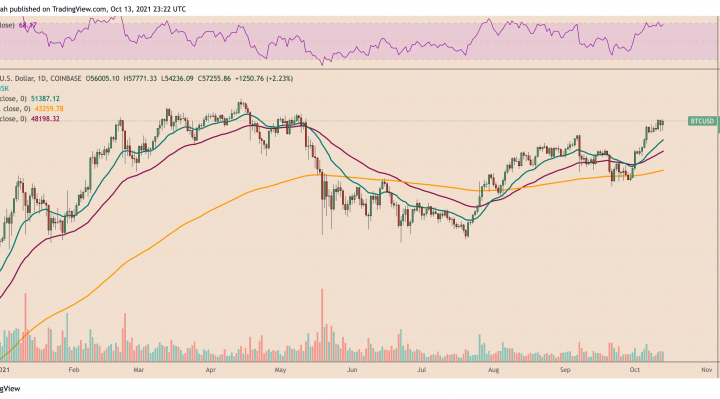 BTC/USD daily price chart. Source: TradingView.com