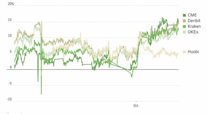 Bitcoin Futures price versus spot. Source: Skew